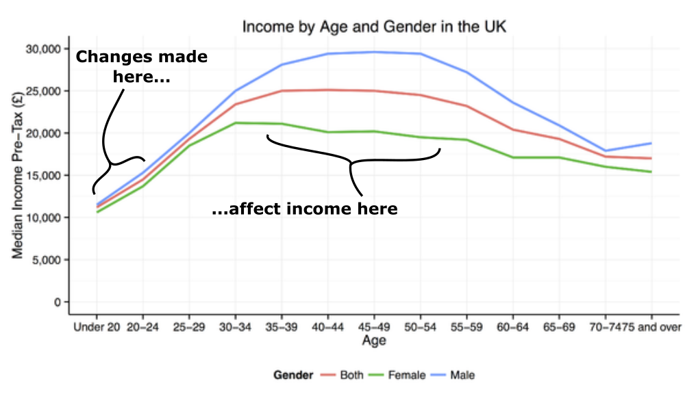 UK income by age and gender