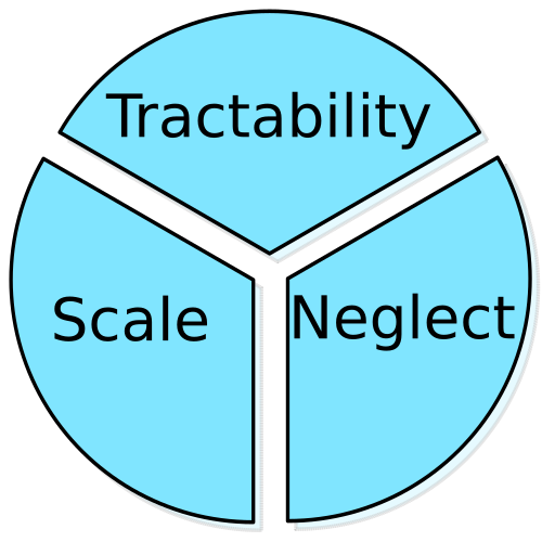 Scale, neglect, tractability pie-chart